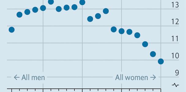 """Men still pick """"blue"""" jobs and women """"pink"""" jobs"""