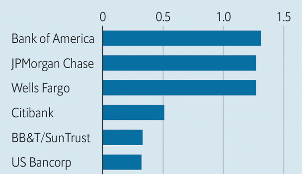 The biggest bank merger since the crisis may herald more