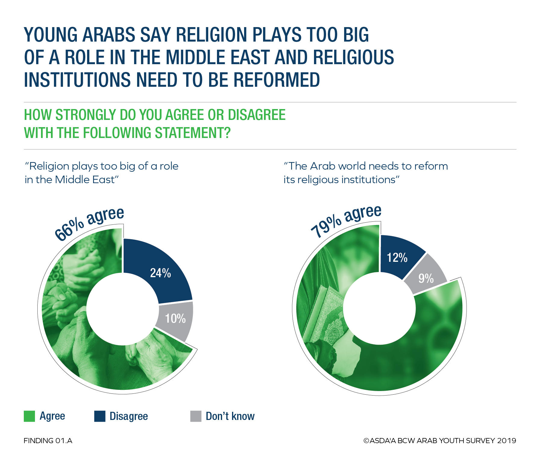 79% of Arab youth believe religious institutions must be reformed – survey