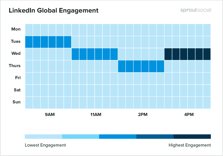 Sprout can clue you in on the best times to post to your LinkedIn company page