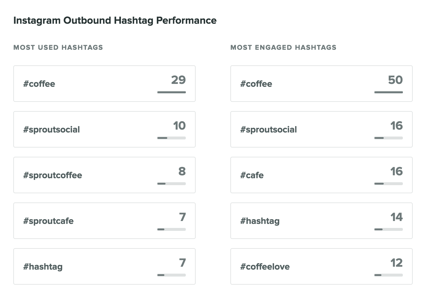 sprout hashtag report