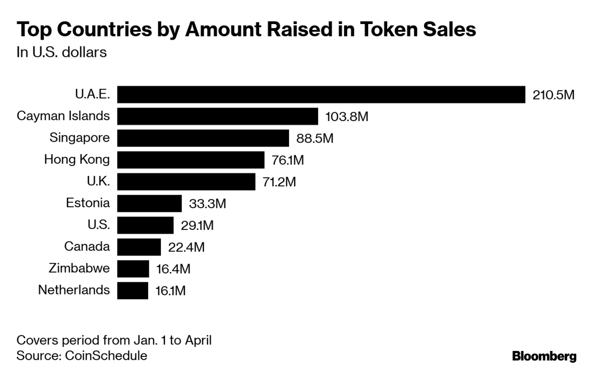 UAE emerges as global crypto capital with quarter of all token sales