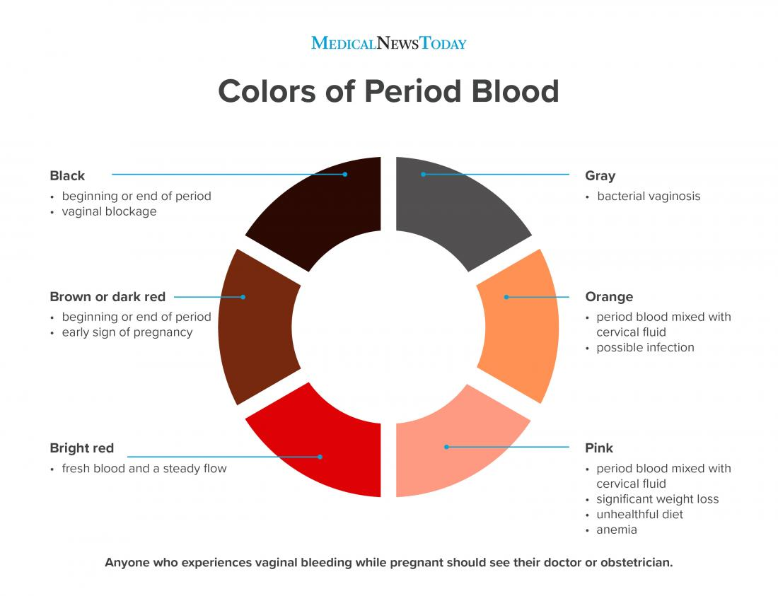 What Does The Color Of Period Blood Mean - Arabia Day-1325