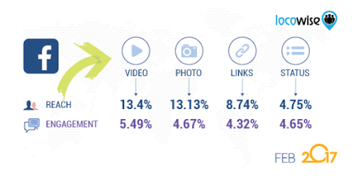 5 best practices to amplify your Facebook video ads