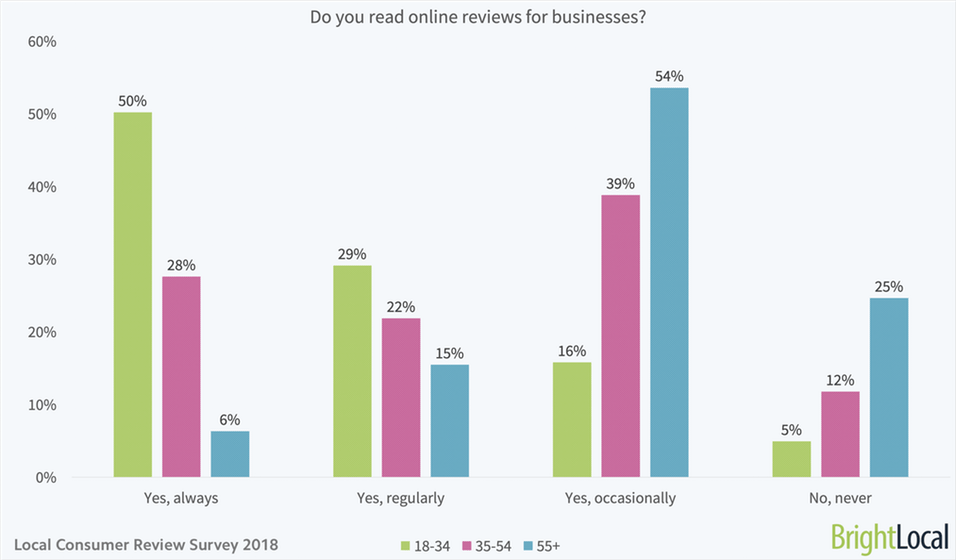 do you read reviews chart