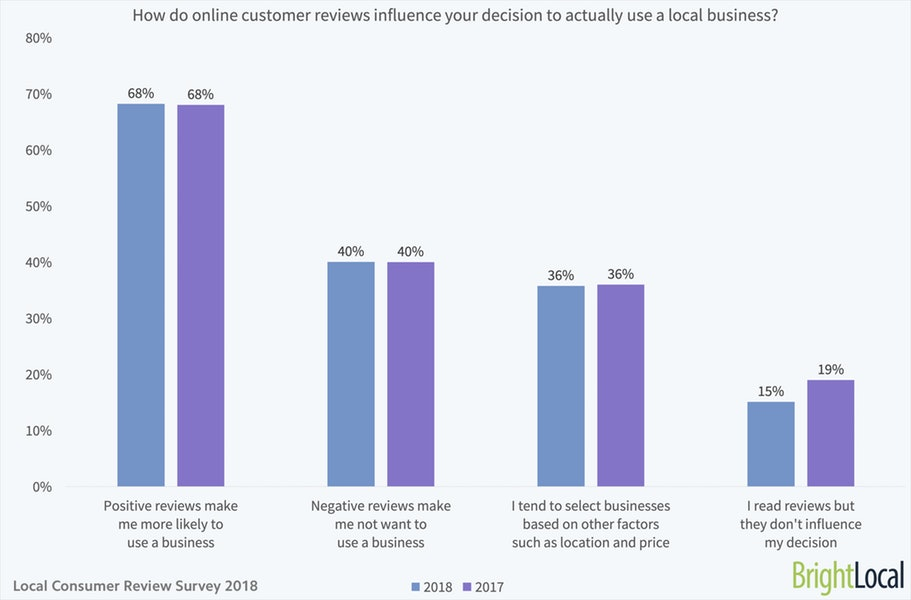 how reviews influence decisions to use local business