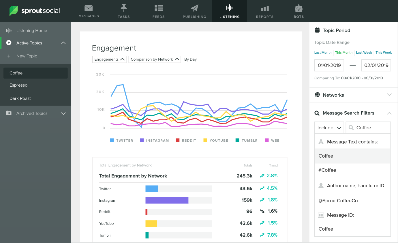 Sprout Social Listening Engagement