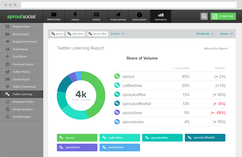 twitter share of volume report